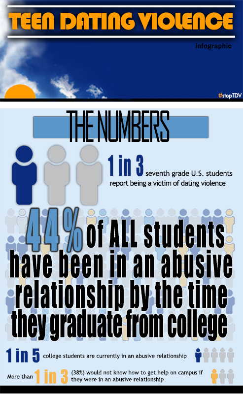 Statistics for teen dating violence